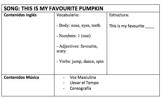 contenidos canciçon this is my favourite pumpik